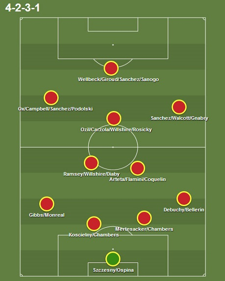 Arsenal-classic-4-2-3-1