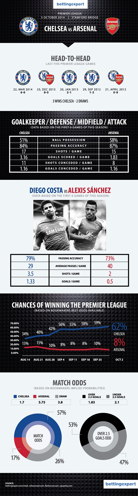 Chelsea - Arsenal Infographic