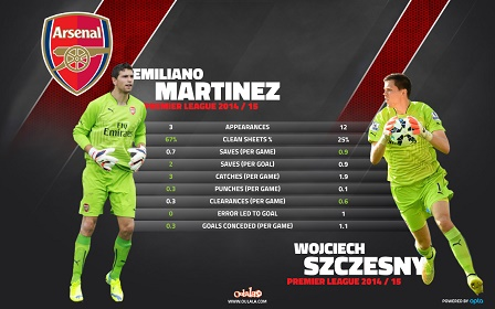 Premier-League-Martinez-and-Szczesny