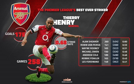 thierry-henry-arsenal-with-bagde
