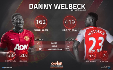 DannyWelbeck-infographic