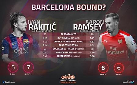 RakitićRamsey-infographic