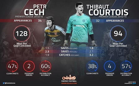 Cech  better than Courtois