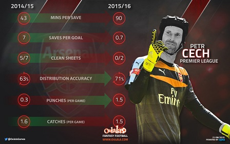 Infographic---Cech