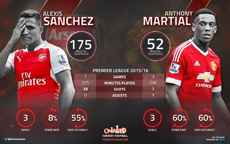 Infographic---SanchezMartial