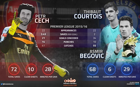 Cech-Courtois-Begovic