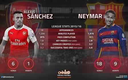 Alexis v Neymar