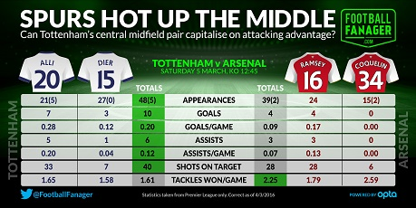 Arsenal vs Tottenham Midfield