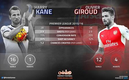 Infographic----kane-v-Giroud