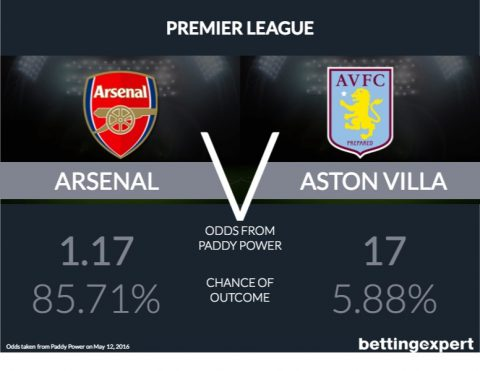Arsenal v Aston Villa Odds