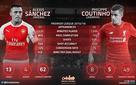 Alexis Sanchez-vs-Coutinho