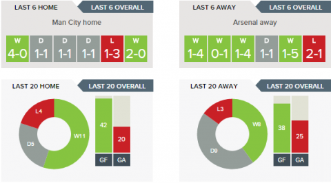 Man City v Arsenal Form