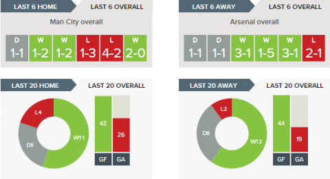 Man City v Arsenal - Recent Form Overall