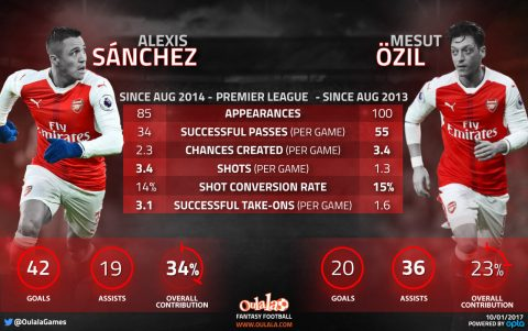 Ozil or Sanchez? JustArsenal