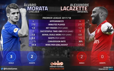 Arsenal hero: Lacazette not in same class as Chelsea striker Morata