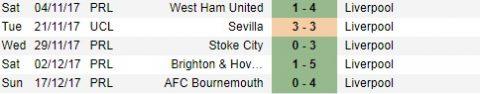 Liverpool away form