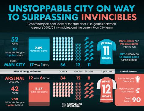 ManCity v Arsenal Invincibles