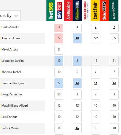 Next Arsenal Manager Betting
