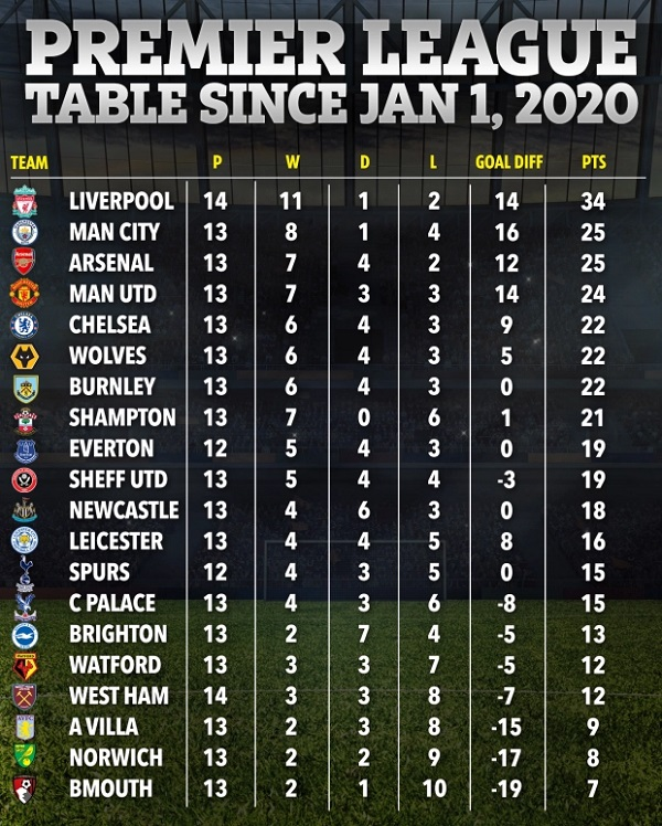 Year 2020 Premier League table shows how well Arsenal have ...