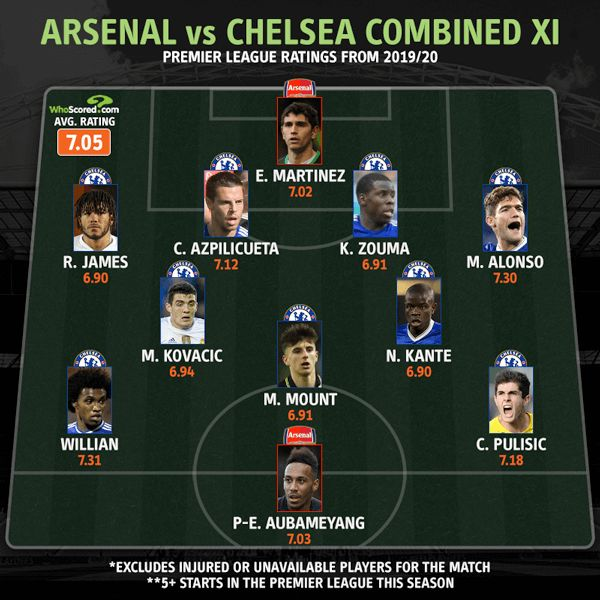 arsenal Chelsea combined eleven